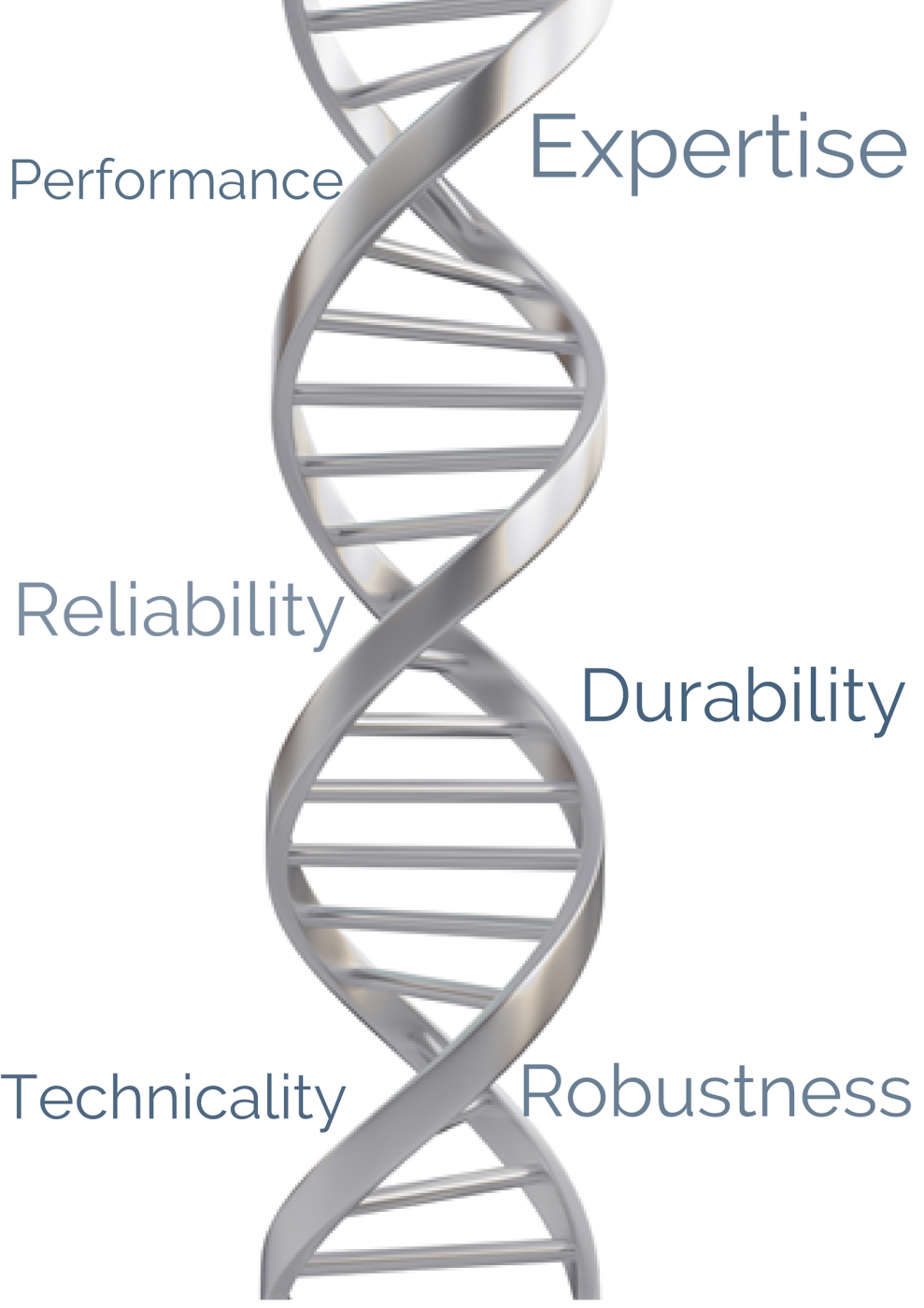 SMO's DNA Performance Expertise Durability Robustness Reliability Technicality