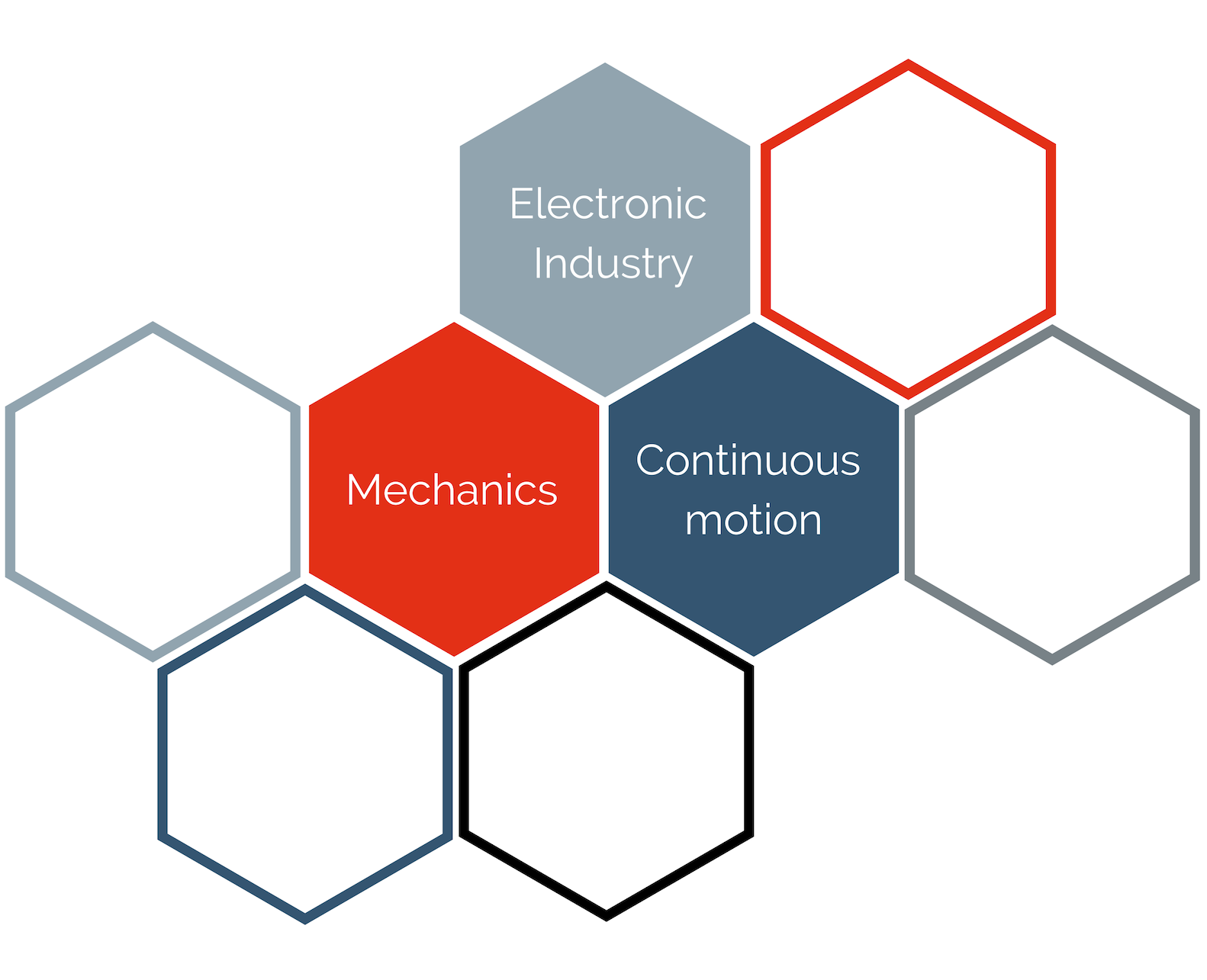 SEMO Electronic Industry,  Mechanics and continuous motion