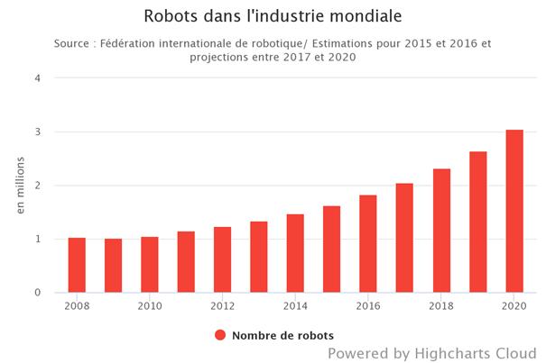 évolution  des robots dans l'industrie mondiale